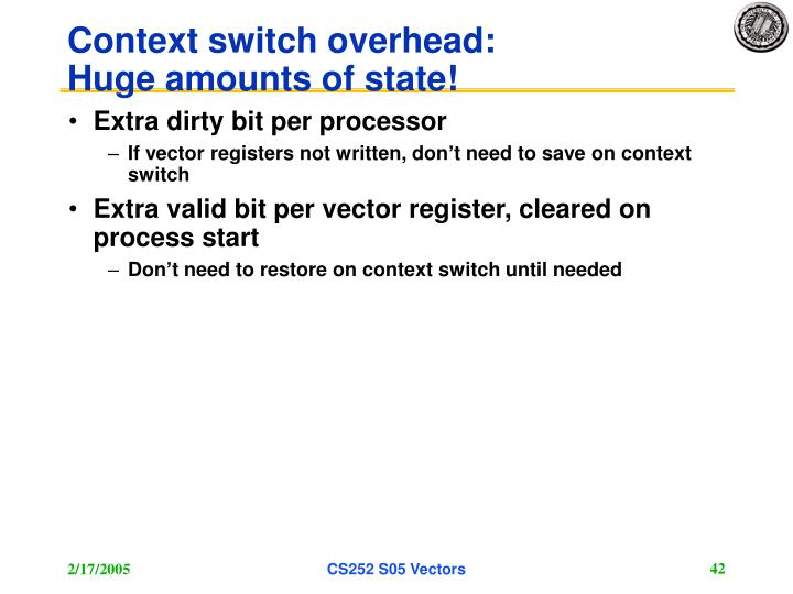 Context switch overhead: