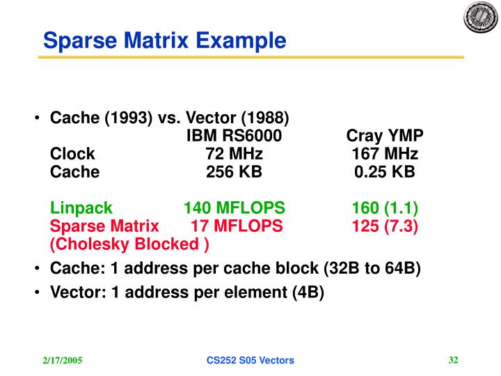 Sparse Matrix Example