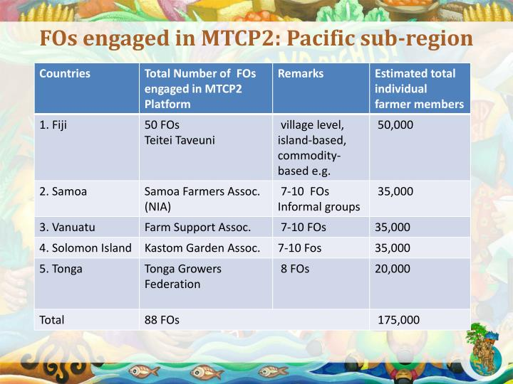 FOs engaged in MTCP2: Pacific sub-region