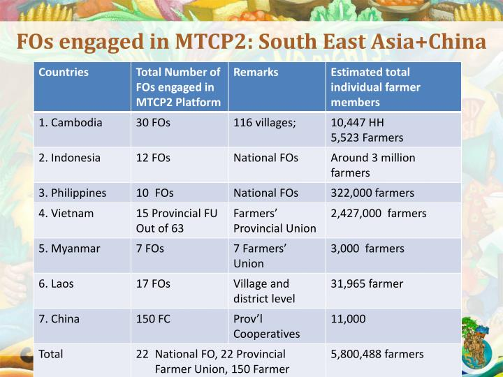 FOs engaged in MTCP2: South East