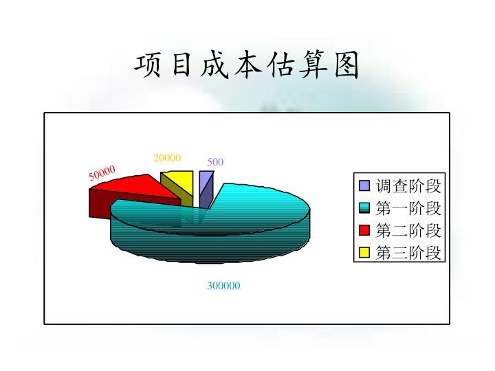 项目成本估算图