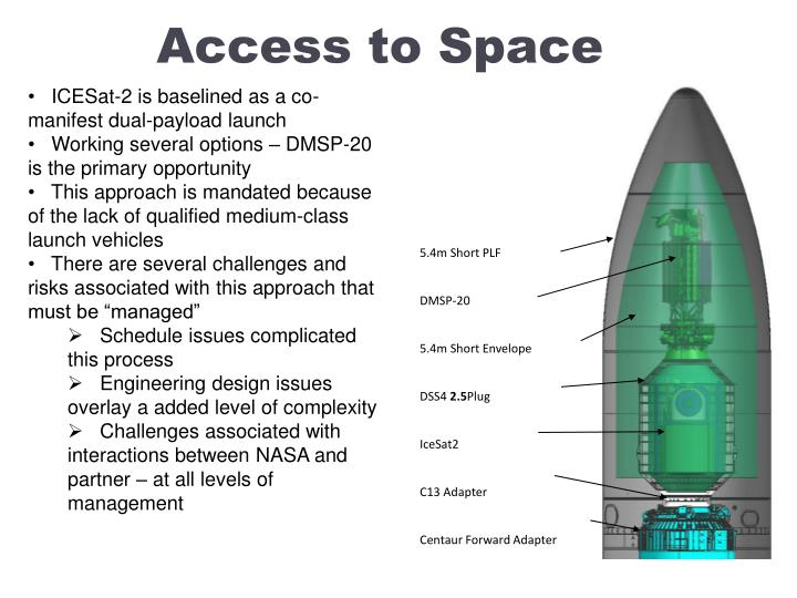 Access to Space
