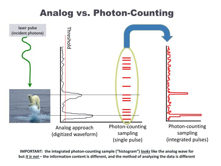 Analog vs. Photon-Counting