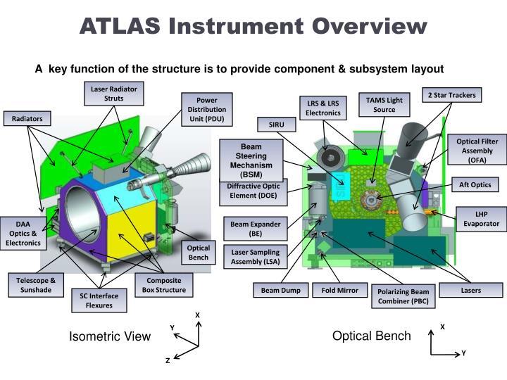 ATLAS Instrument Overview