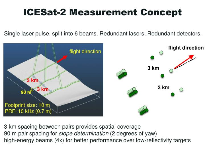 ICESat-2 Measurement Concept