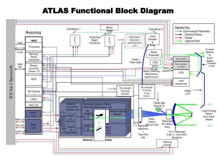 ATLAS Functional Block Diagram