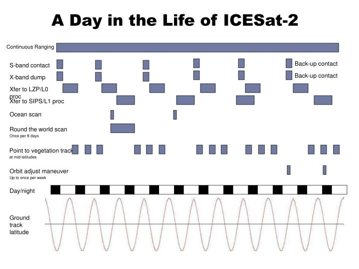 A Day in the Life of ICESat-2