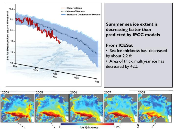 Summer sea ice extent is decreasing faster than predicted by IPCC models