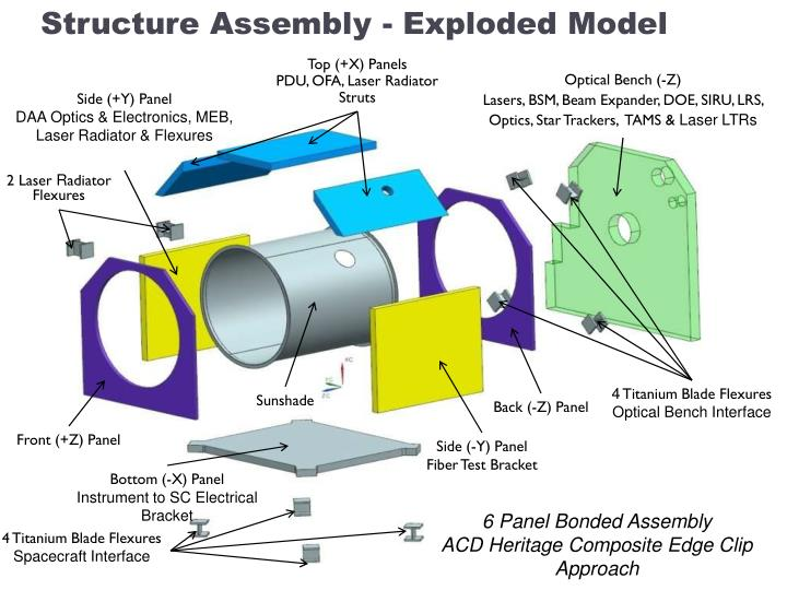 Structure Assembly - Exploded Model