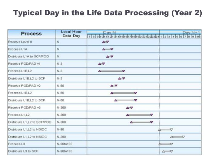 Typical Day in the Life Data Processing (Year 2)