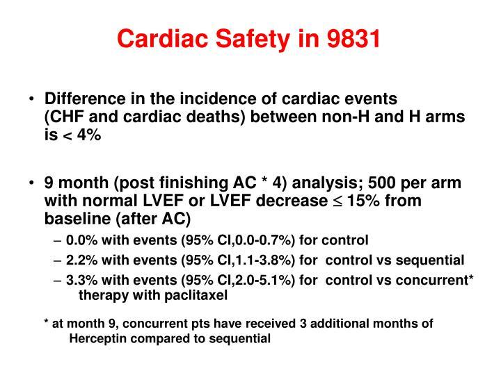 Cardiac Safety in 9831