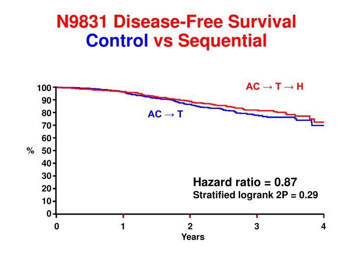 N9831 Disease-Free Survival