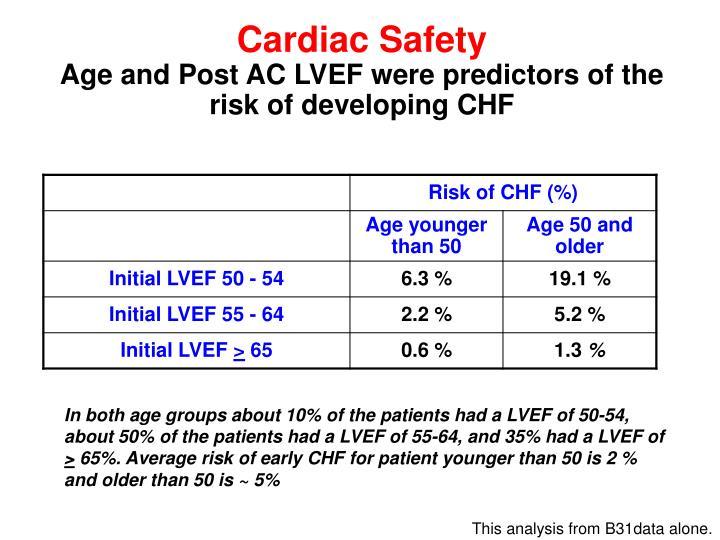 Cardiac Safety