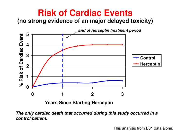 Risk of Cardiac Events