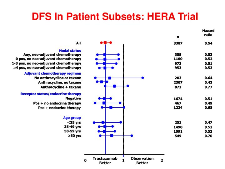 DFS In Patient Subsets: HERA Trial