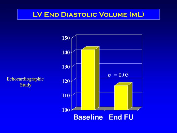 LV End Diastolic Volume