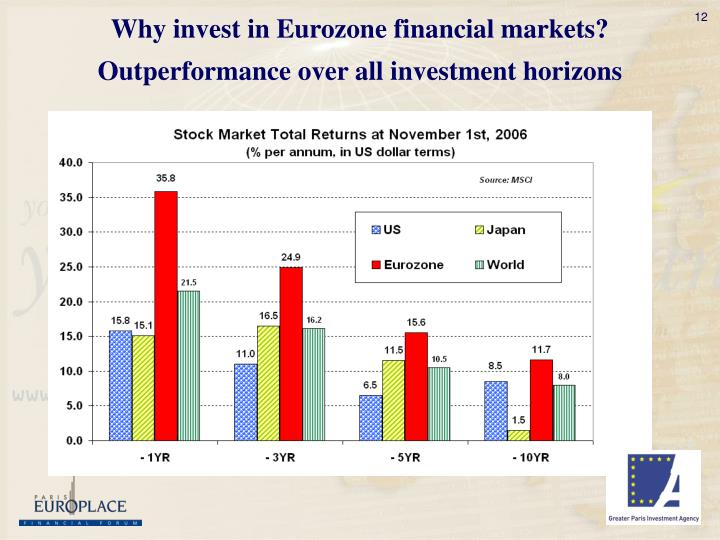 Why invest in Eurozone financial markets?