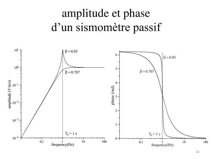 amplitude et phase