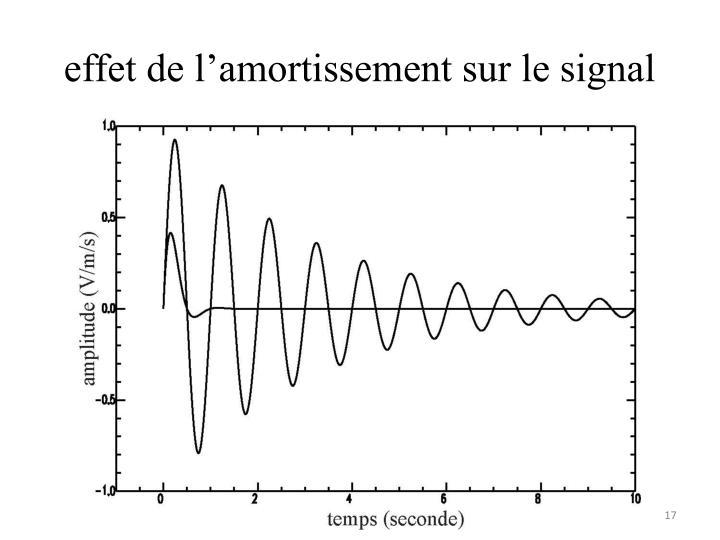effet de l'amortissement sur le signal