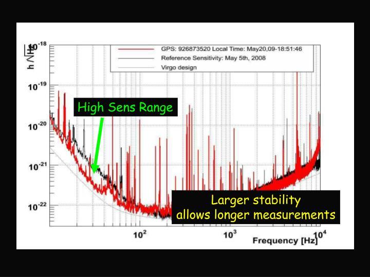 High Sens Range