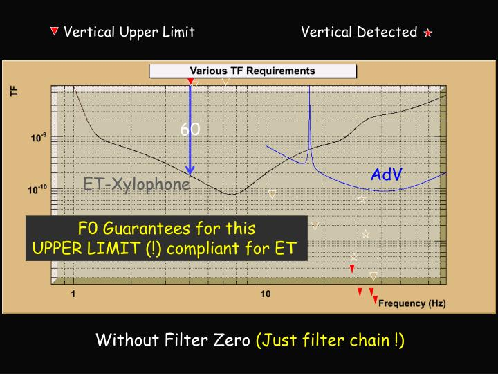Vertical Upper Limit