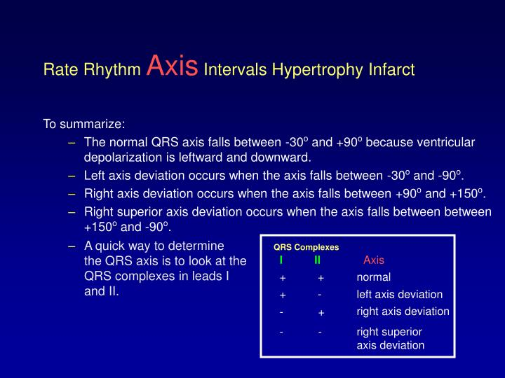 QRS Complexes