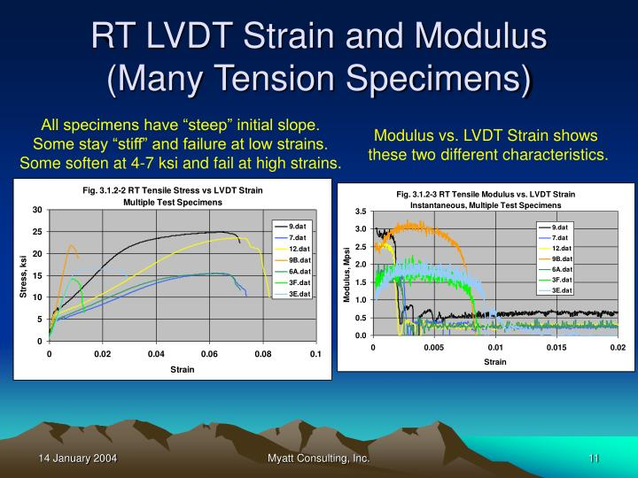 RT LVDT Strain and Modulus