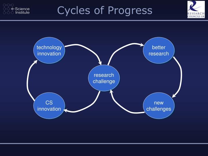 Cycles of Progress