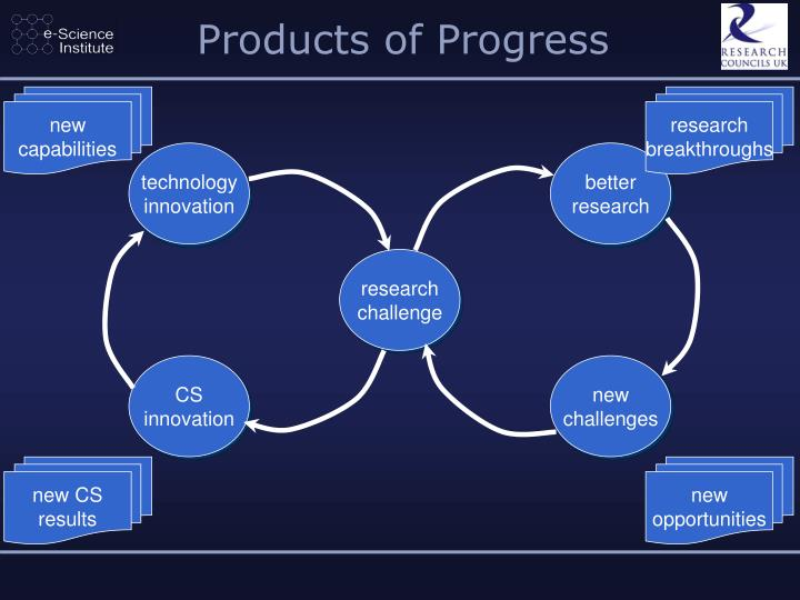Products of Progress