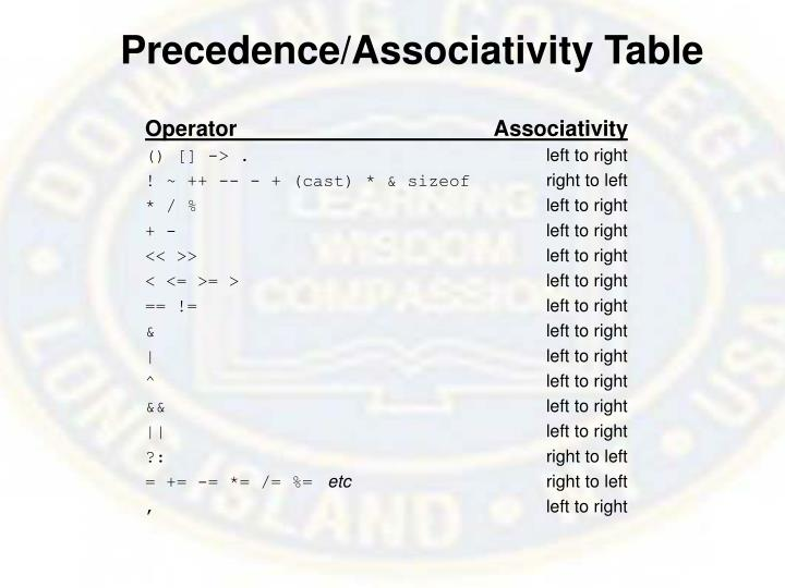 Precedence/Associativity Table