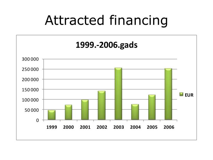 Attracted financing