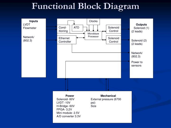 Functional Block Diagram