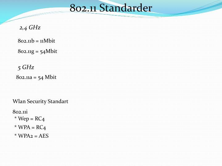 802.11 Standarder