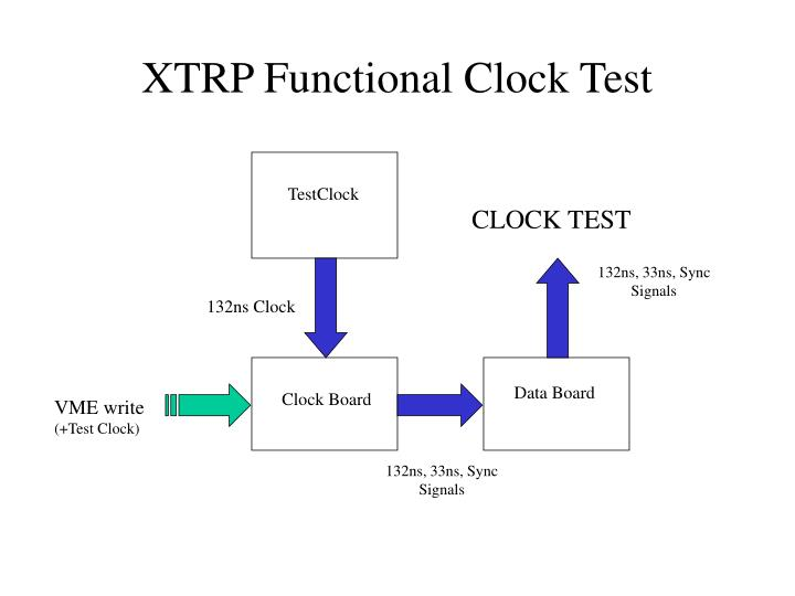 XTRP Functional Clock Test