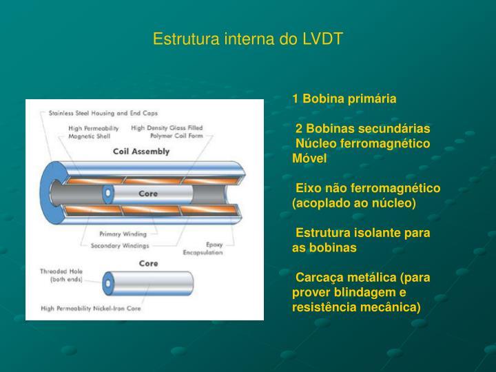 Estrutura interna do LVDT