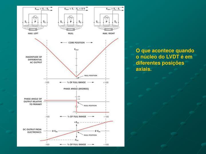 O que acontece quando o núcleo do LVDT é em diferentes posições axiais.