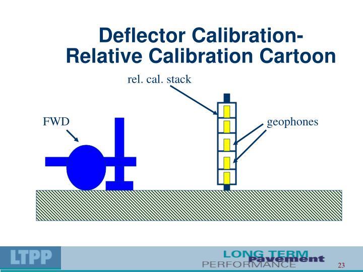 Deflector Calibration-