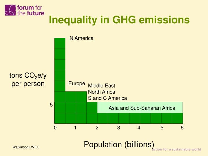 Inequality in GHG emissions