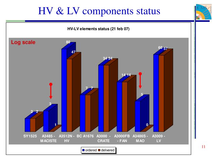 HV & LV components status