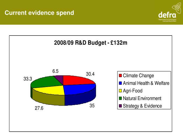 Current evidence spend