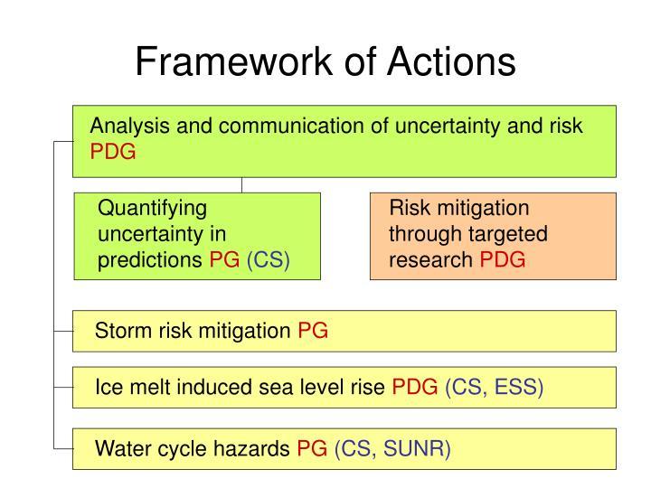 Framework of Actions