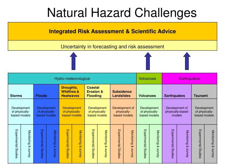 Natural Hazard Challenges