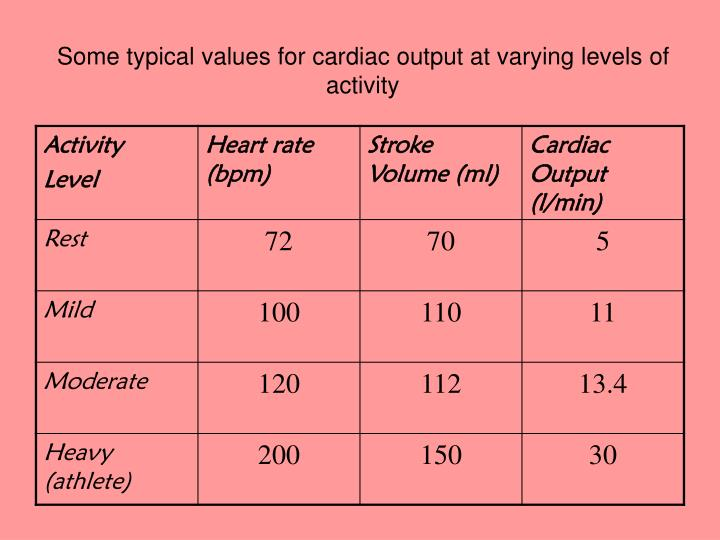 Some typical values for cardiac output at varying levels of activity