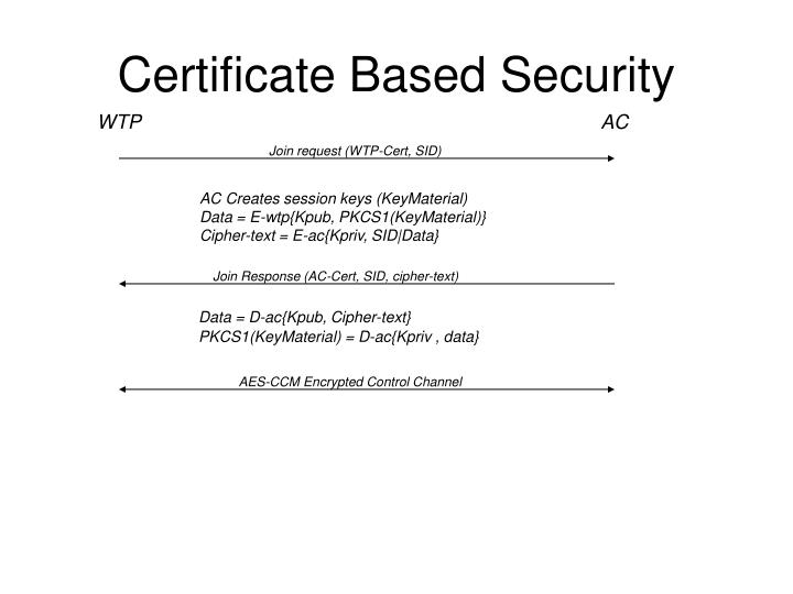 Certificate Based Security