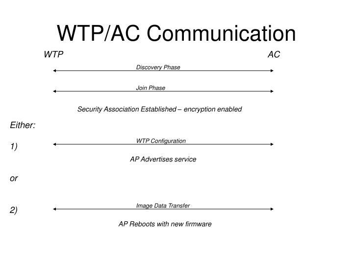 WTP/AC Communication