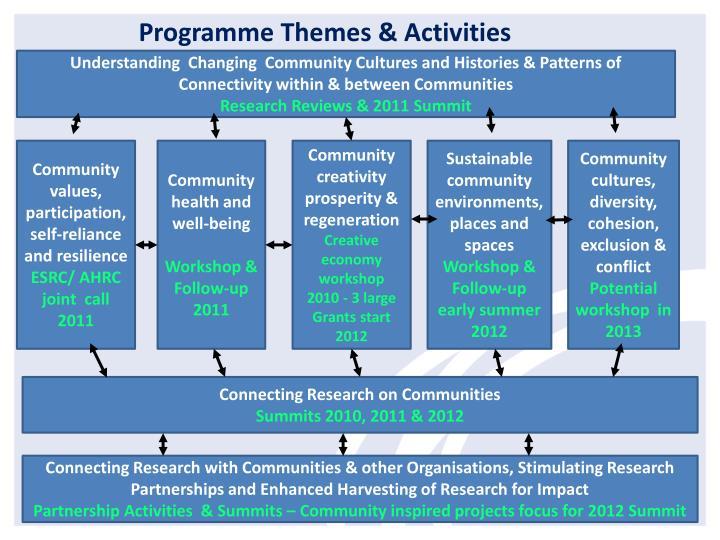 Programme Themes & Activities