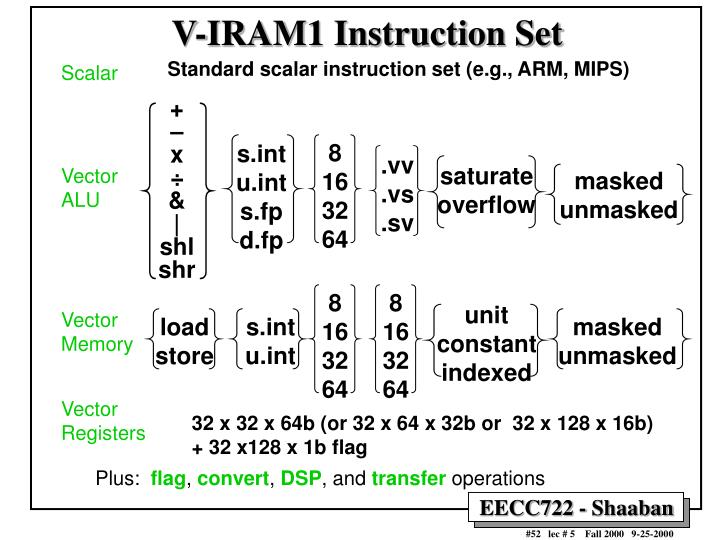 V-IRAM1 Instruction Set