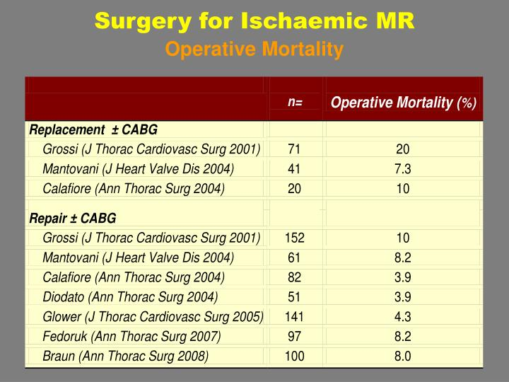 Surgery for Ischaemic MR