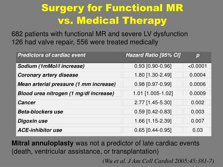 Surgery for Functional MR
