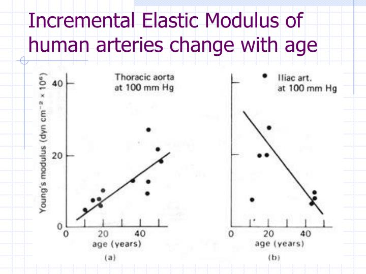 Incremental Elastic Modulus of human arteries change with age